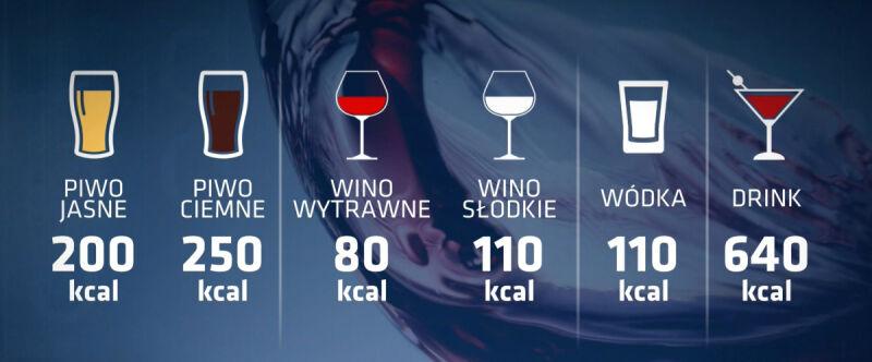 Kaloryczność różnych alkoholi