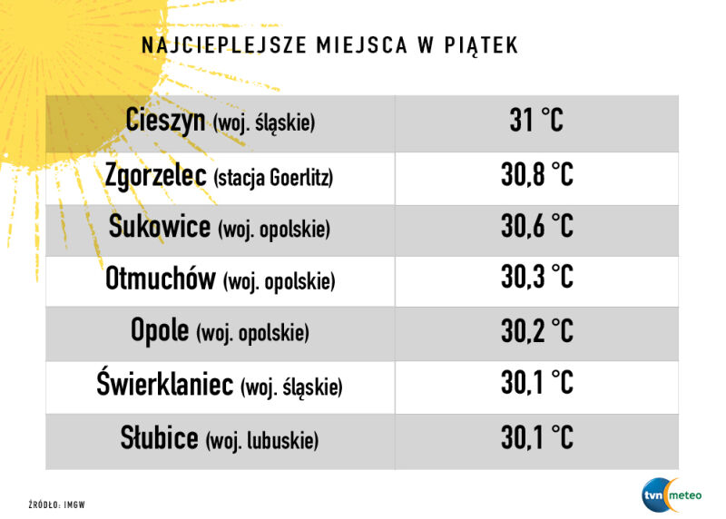Najcieplejsze polskie miasta 26 lipca (za IMGW)