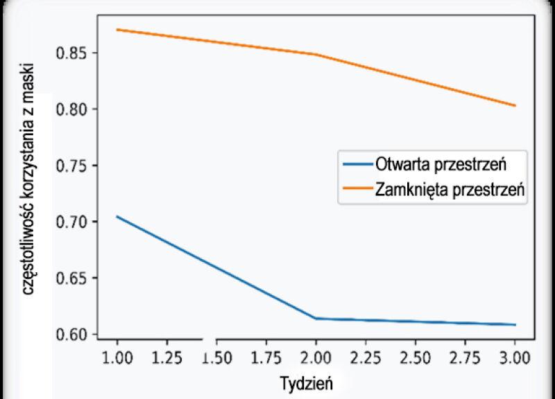 Trend w noszeniu maseczek w zależności od rodzaju przestrzeni (Collegium Medicum/Uniwersytet Zielonogórski)